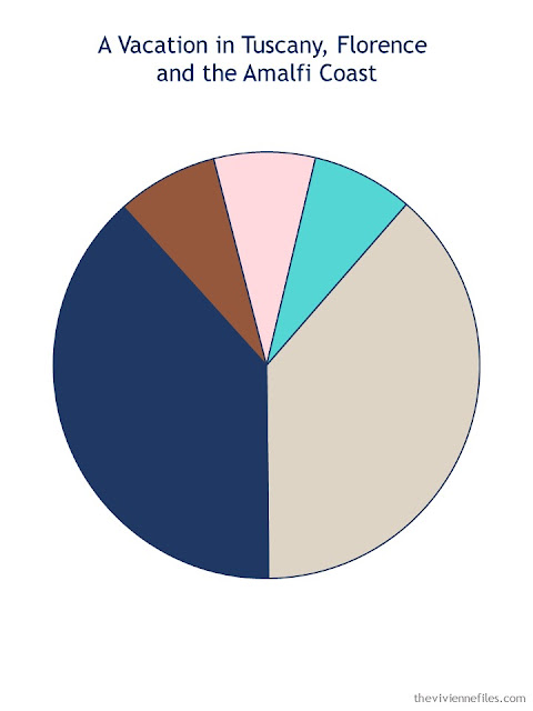 travel wardrobe color palette of navy, beige, cognac, pink and aqua