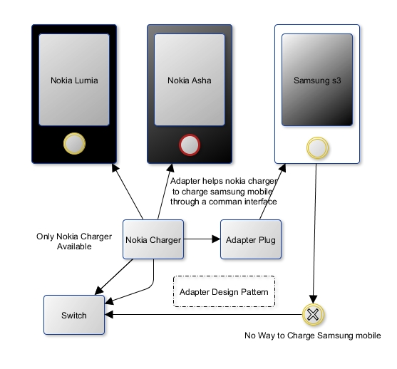 How to implement Adapter Design Pattern in Java with a Real