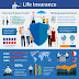 Top 8 Insurance types you must Need in Life