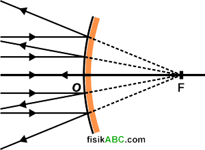 cermin cembung bersifat divergen (menyebarkan sinar)