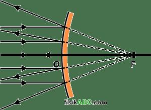 cermin cembung bersifat divergen atau mengumpulkan sinar