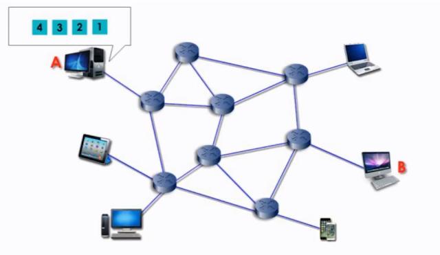 ما هو الإنترنت وكيف يعمل وبروتوكولات نقل البيانات
