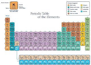 10 Penemuan Besar Dalam Bidang Kimia