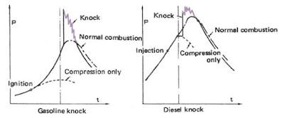 Apabila permbakaran tertunda diperpanjang atau terlalu banyak bahan bakar yang diinjeksika Cara Mencegah Terjadinya Knocking Pada Mesin Bensin Dan Mesin Diesel