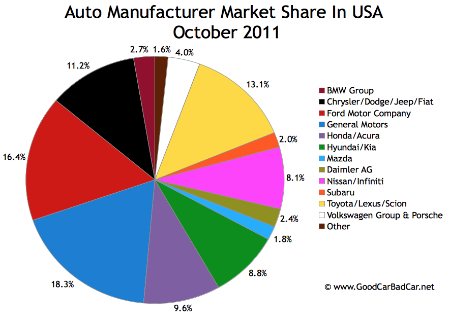Car Manufacturers By Market Share Mail: U.S. Auto Brand Market Share Chart – October 2011