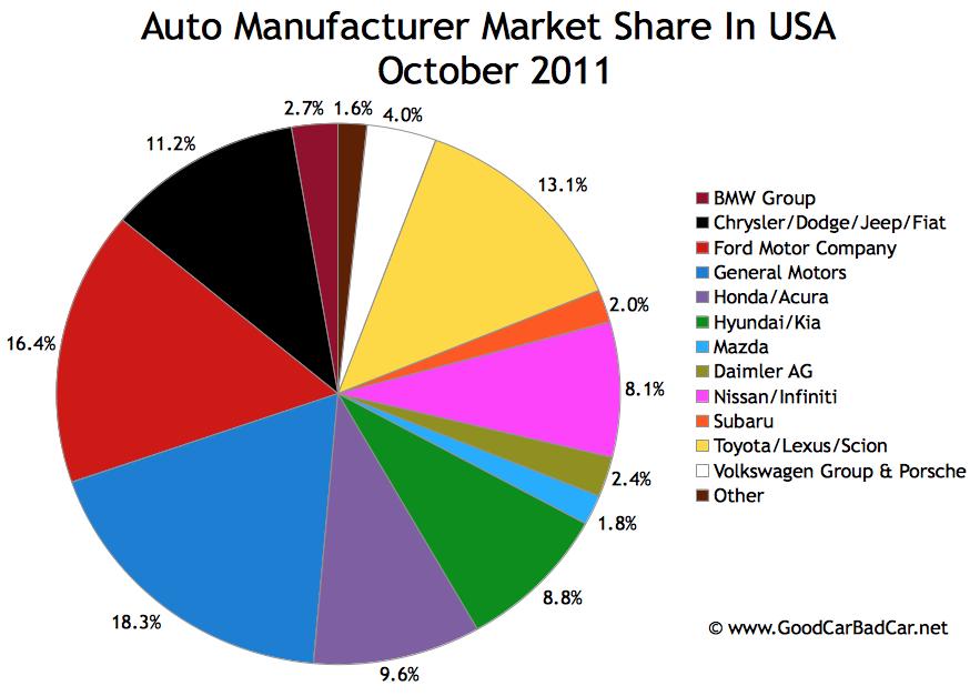 Car Manufacturers Chart Mail: U.S. Auto Brand Market Share Chart – October 2011