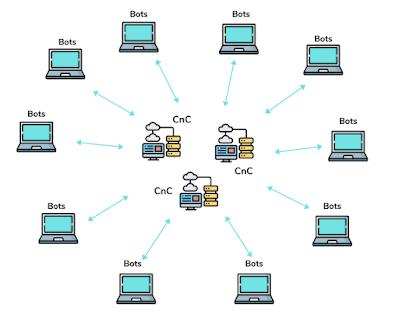 Các kĩ thuật và giải pháp phát hiện botnet
