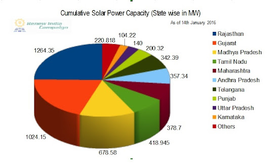 solar pv power in india market Global solar pv power market icrw world solar pv power market research report 2021(covering usa, eu, china, south east asia, india, japan and etc.