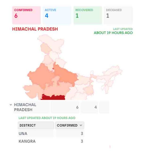 Coronavirus in Himachal Pradesh Live Update