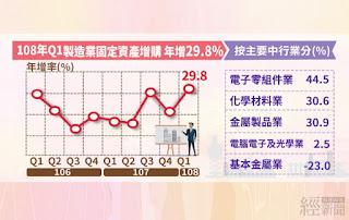 108年第1季製造業固定資產增購年增29.8%