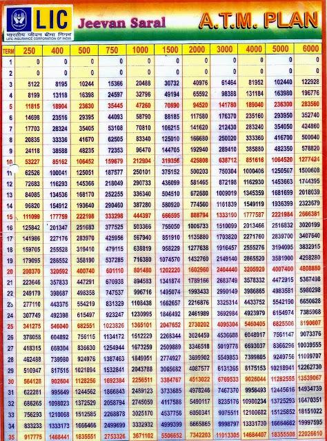LIC JEEVAN SARAL CHART PDF DOWNLOAD