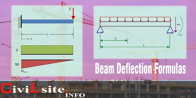 Beam Deflection Formulas
