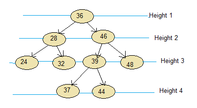 Height of Binary Search Tree