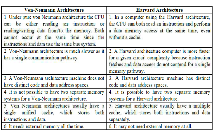 difference between Harvard Architecture and Von Neumann