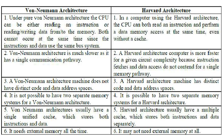Basic Computer Organization Basic Computer Instruction With Full Tutorials By Codetextpro