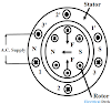 Cross-field Theory of Single phase Induction Motor