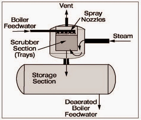 mechanical engineering deaerator   flow directions boiler feed water steam deaerated