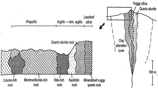 alterasi dan mineralisasi hidrotermal