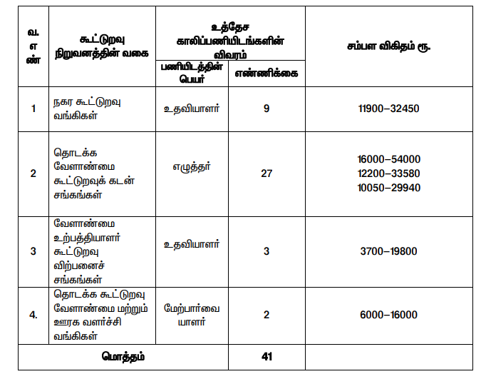 Karur Cooperative Bank Jobs 2020