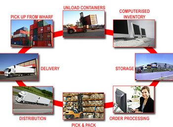 Packers And Movers Process