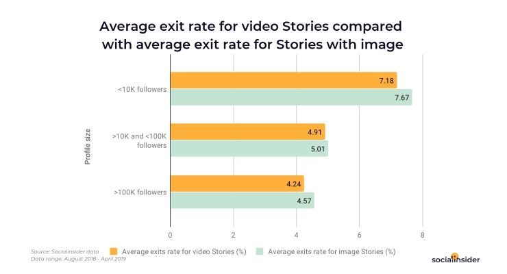 Addition of Videos