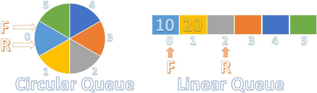 circular queue in data structure - Data Structures
