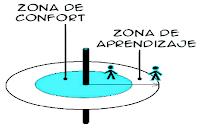 Ampliar la zona de aprendizaje