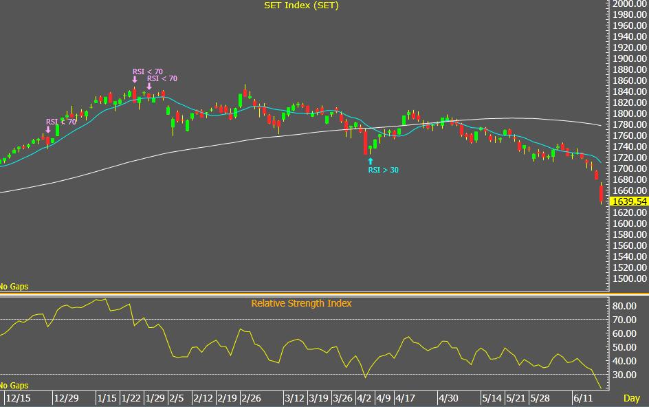RSI 30 Failure Swing : Winning & Losing Trade