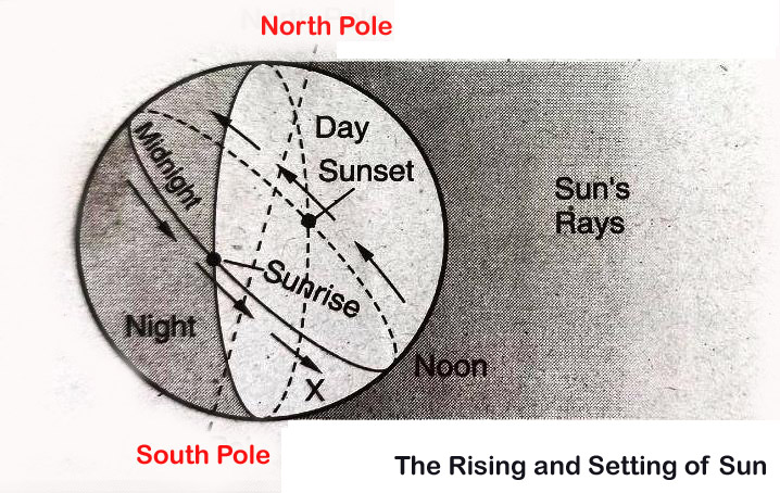 The Rising and Setting of Sun
