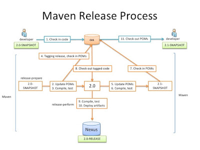 Difference between mvn install, release and deploy in Maven