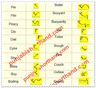pitman-book-shorthand-exercise-17