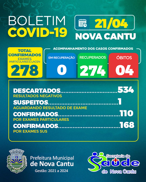 Nova Cantu zera casos do novo coronavírus