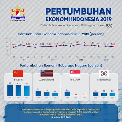 Pertumbuhan Ekonomi Indonesia 2019