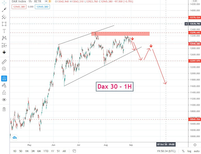 Technical Analysis DAX , GER30 1,4 september 2020 and chart