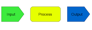 Computer Input, Process and Output