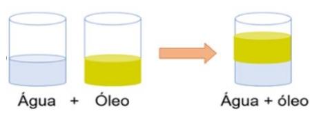 água óleo
