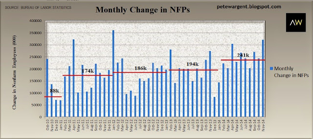 monthly change in nfp1