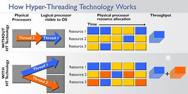 عدد-مسارات-المعالج-Processor-Threads