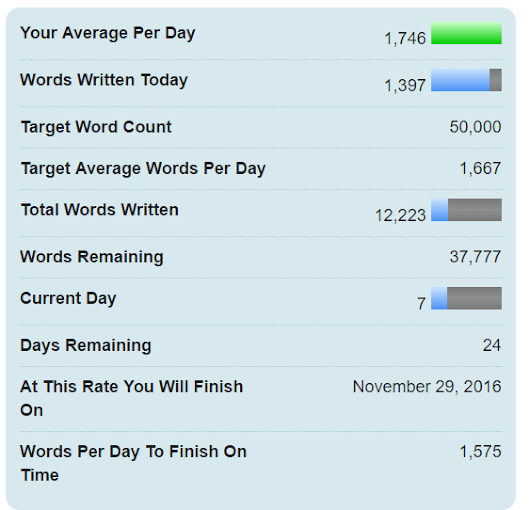 NaNoWriMo 2016 - Day 7 (and briefly, Day 6)