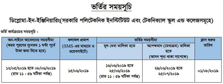 Polytechnic Diploma Engineering Admission Result 2019 - Planet