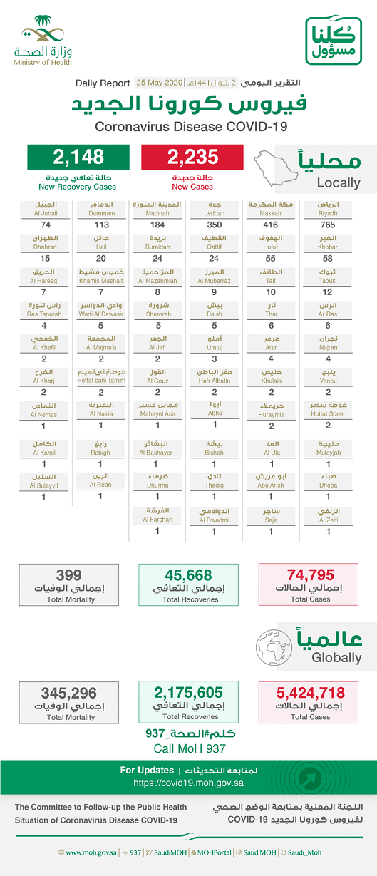 Corona virus cases in Saudi Arabia on 25th May 2020 - Saudi-Expatriates.com