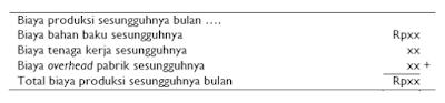 Manfaat Informasi Harga Pokok Produksi 2
