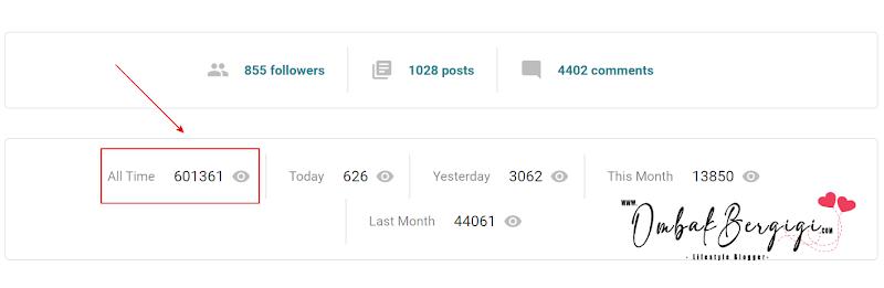 Pageviews Dah Cecah 600K!!!
