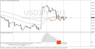 Simple Trend Following Two EMA and MACD Trading Forex - sell signal