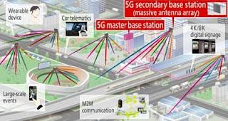 Gambaran jaringan 5g