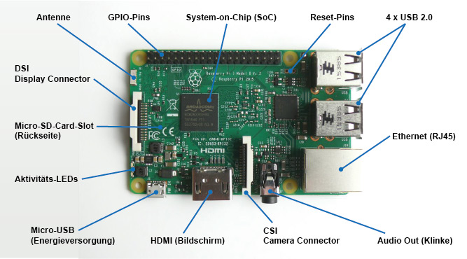 audio out raspberry pi model b diagram find wiring diagram \u2022 pi gpio diagram raspberry pi connectors and components kalitut tutorial rh kalitut com raspberry pi gpio layout raspberry pi 3 board components