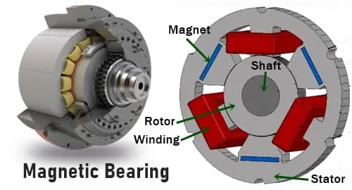 Magnetic Bearing - Magnetic bearing क्या है? - Magnetic bearing diagram - Magnetic bearing images