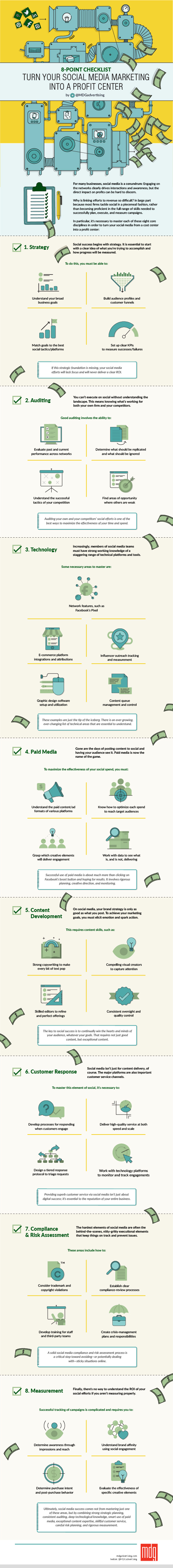8-Point Checklist: Turn Your Social Media Marketing Into a Profit Center #infographic