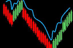 Aksi Korporasi dalam dunia pasar modal atau Pergerakan Harga Saham