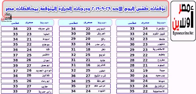 توقعات طقس اليوم الاحد 29-9-2019 ودرجات الحرارة المتوقعة بمحافظات مصر